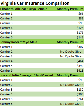 This virginia car insurance comparison chart shows why auto rates vary so much for different drivers also rh pinterest