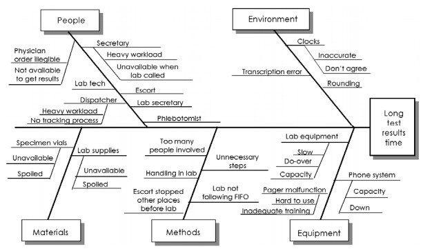 fishbone-diagram-template-for-healthcare | Free Fishbone Diagram ...