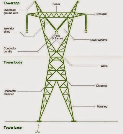 Transmission Tower Parts Power Engineering Transmission Tower Electrical Engineering