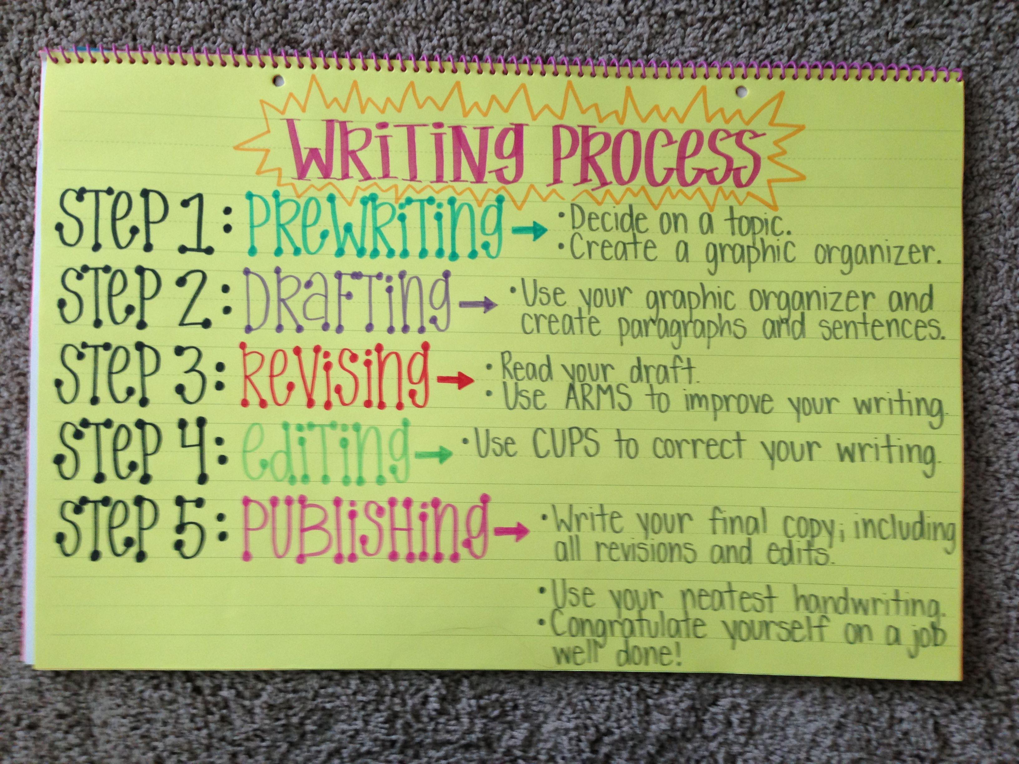 Writing Process Anchor Chart Language Arts