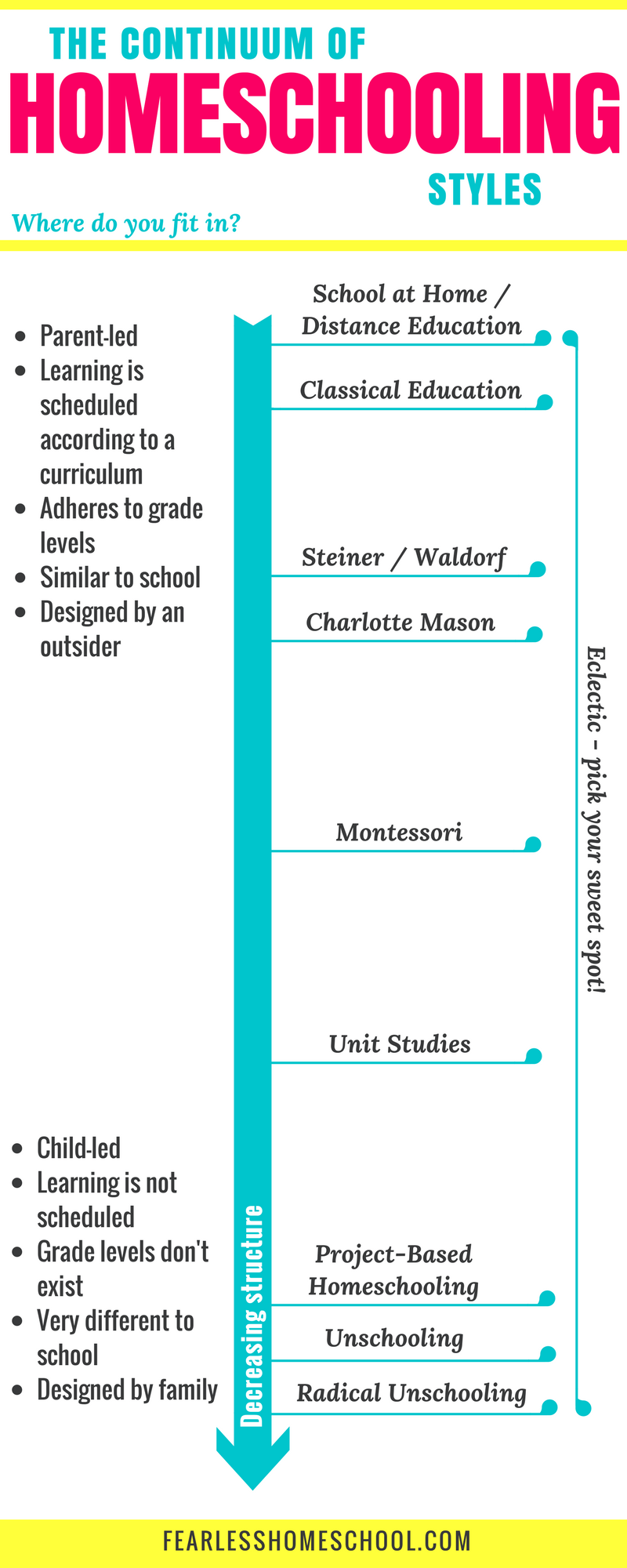 The Continuum Of Homeschooling Styles Homeschool Homeschool