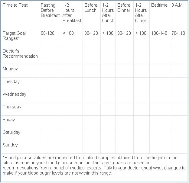 Diabetes | Monitoring Your Blood Sugar Level | Health | Pinterest ...