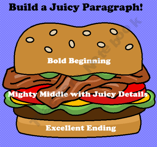 Display this cute visual during Writer's Workshop and help your students become better writers by teaching them how to build a juicy paragraph with the hamburger model! Enjoy