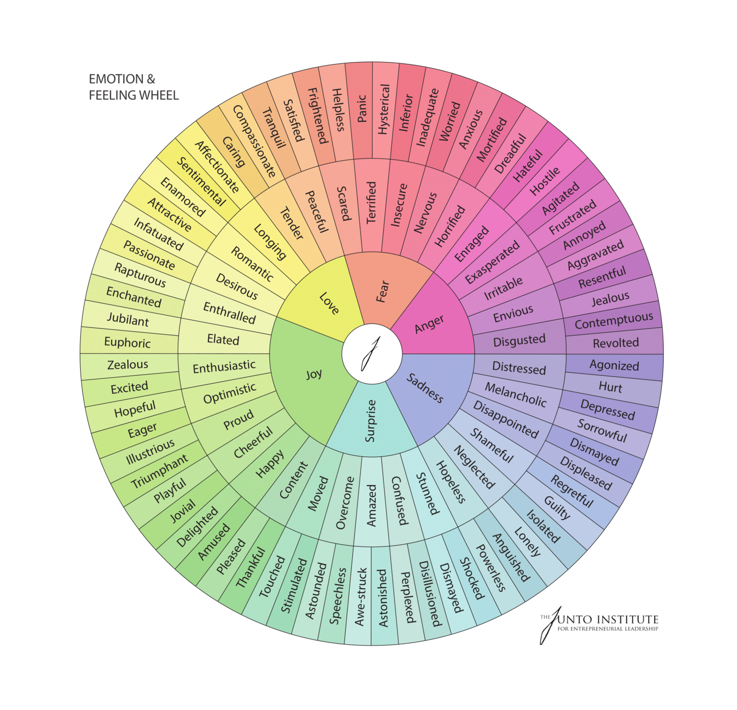The Junto Emotion Wheel Why And How We Use It
