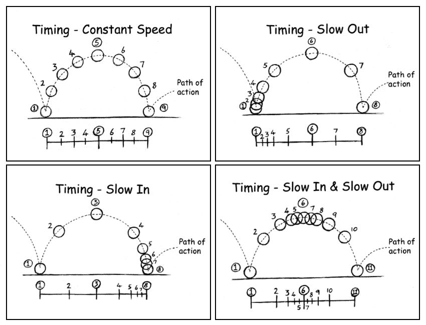 animation timing and spacing - Google Search Animation - vertical storyboard