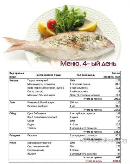 Примерные Меню Ужина Для Похудения. Экономное меню от диетолога на неделю для быстрого похудения