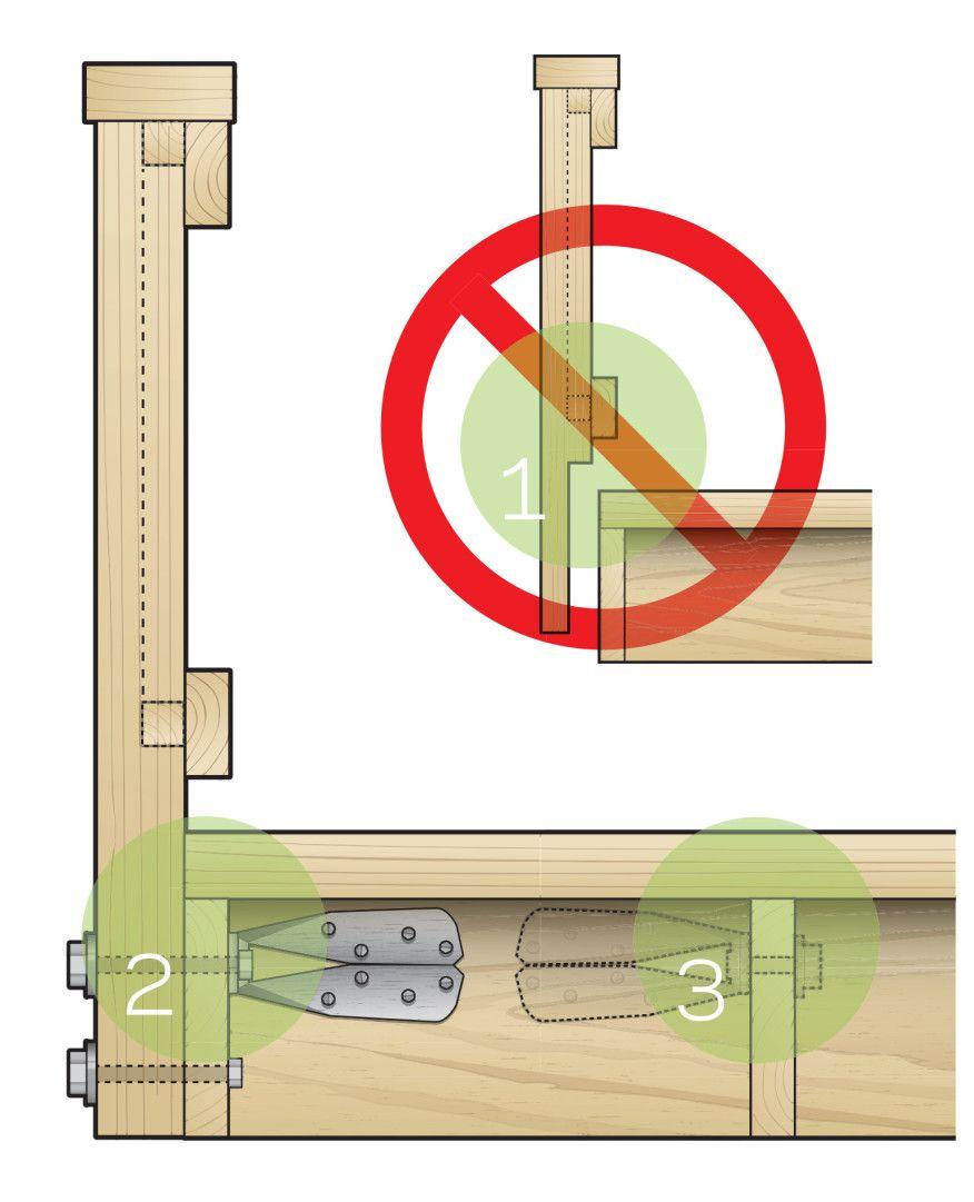 Attaching Deck Rail Posts Deck Building Plans Deck