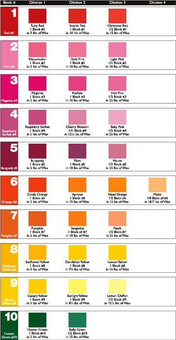 Dye Block Color Chart And Instru Candles And Scents Homemade