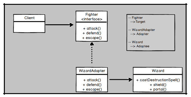 Adapter Design Pattern In Java With Example Design Patterns In