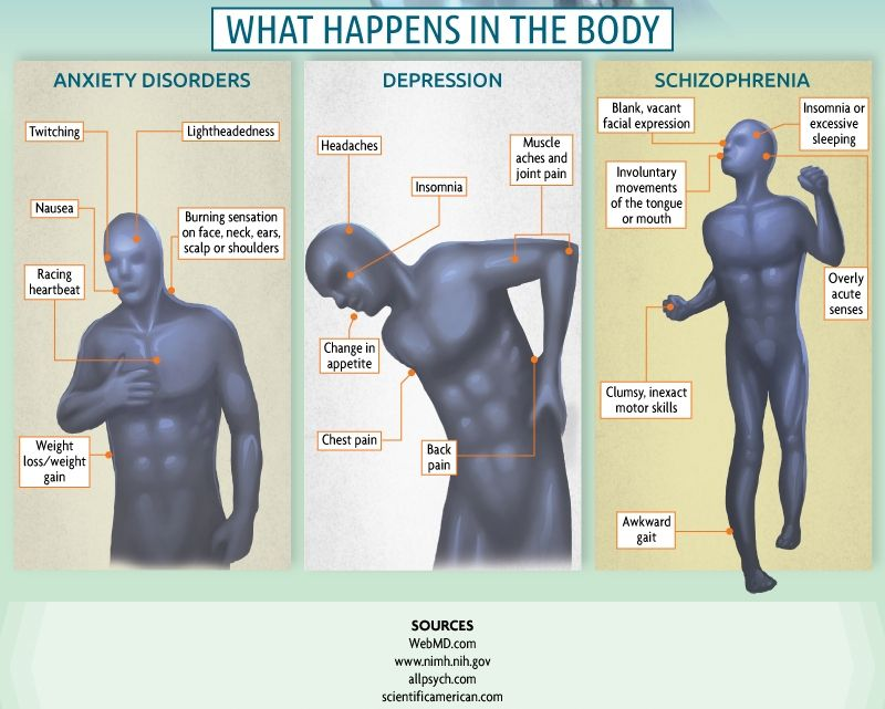 How anxiety, depression, and schizophrenia affect the body - psychological evaluation