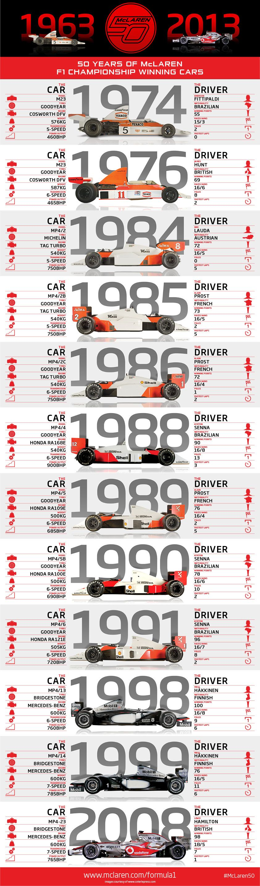 infographic breaks down 50 years of mclaren championships | auto