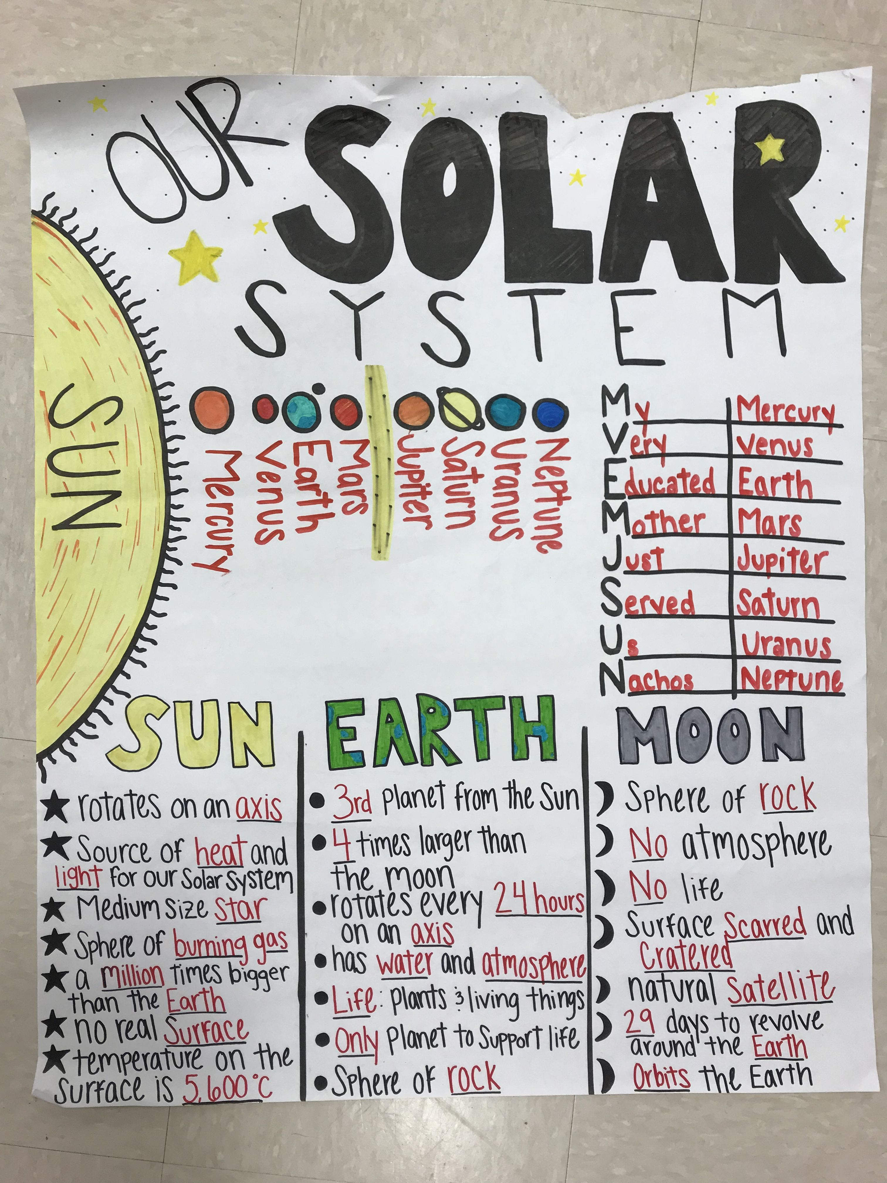 5s 1 The Solar System Includes The Sun And All