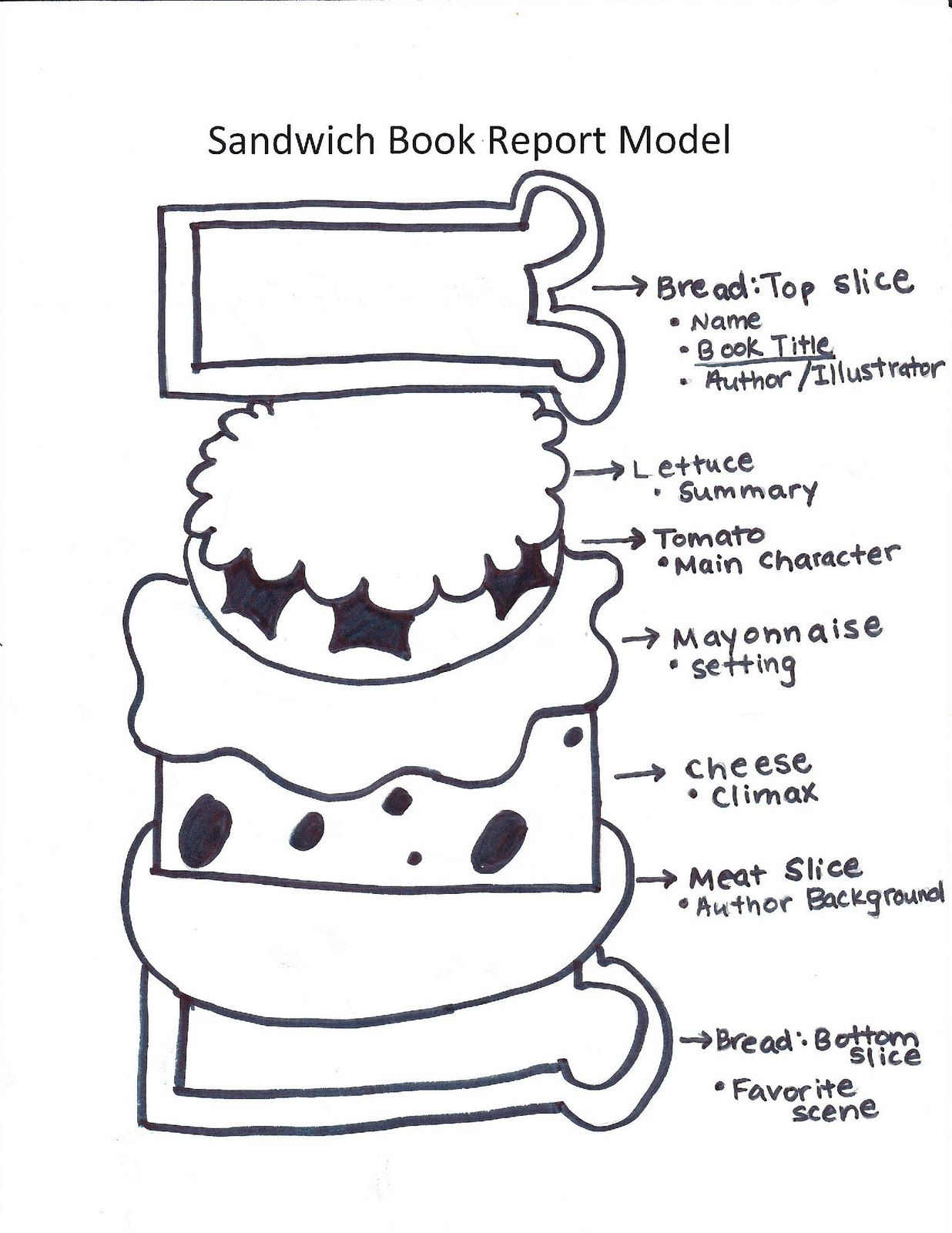 Katie 39 s klassroom sandwich book report teacher for Sandwich template for writing
