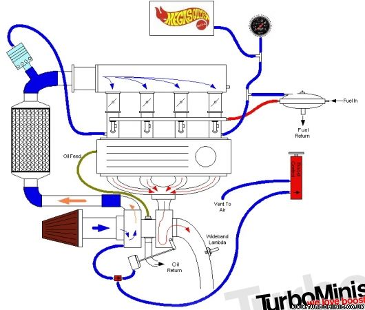 Turbo Plumbing, actuator, pipe work, dump valve, bleed valve ...