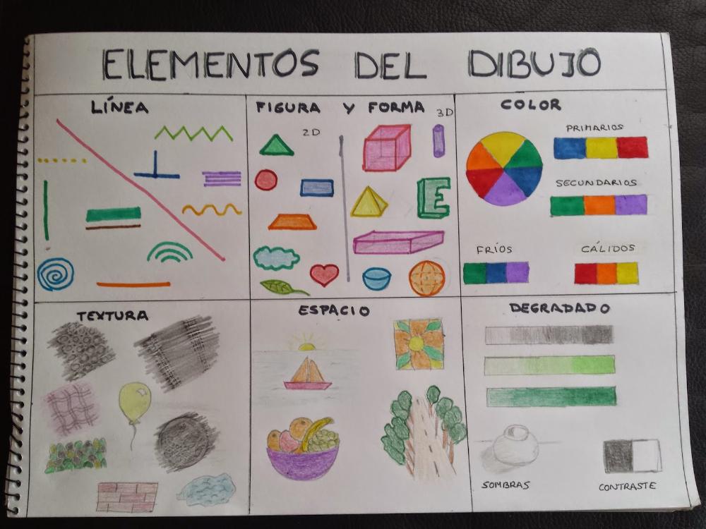 Mi Clase Elementos Del Dibujo Elementos Del Dibujo Clases De Arte Elementos Del Arte