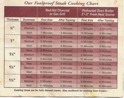 Foolproof Steak Cooking Chart Pensieve Me How To Cook Steak Steak Cooking Chart Steak Cooking Times