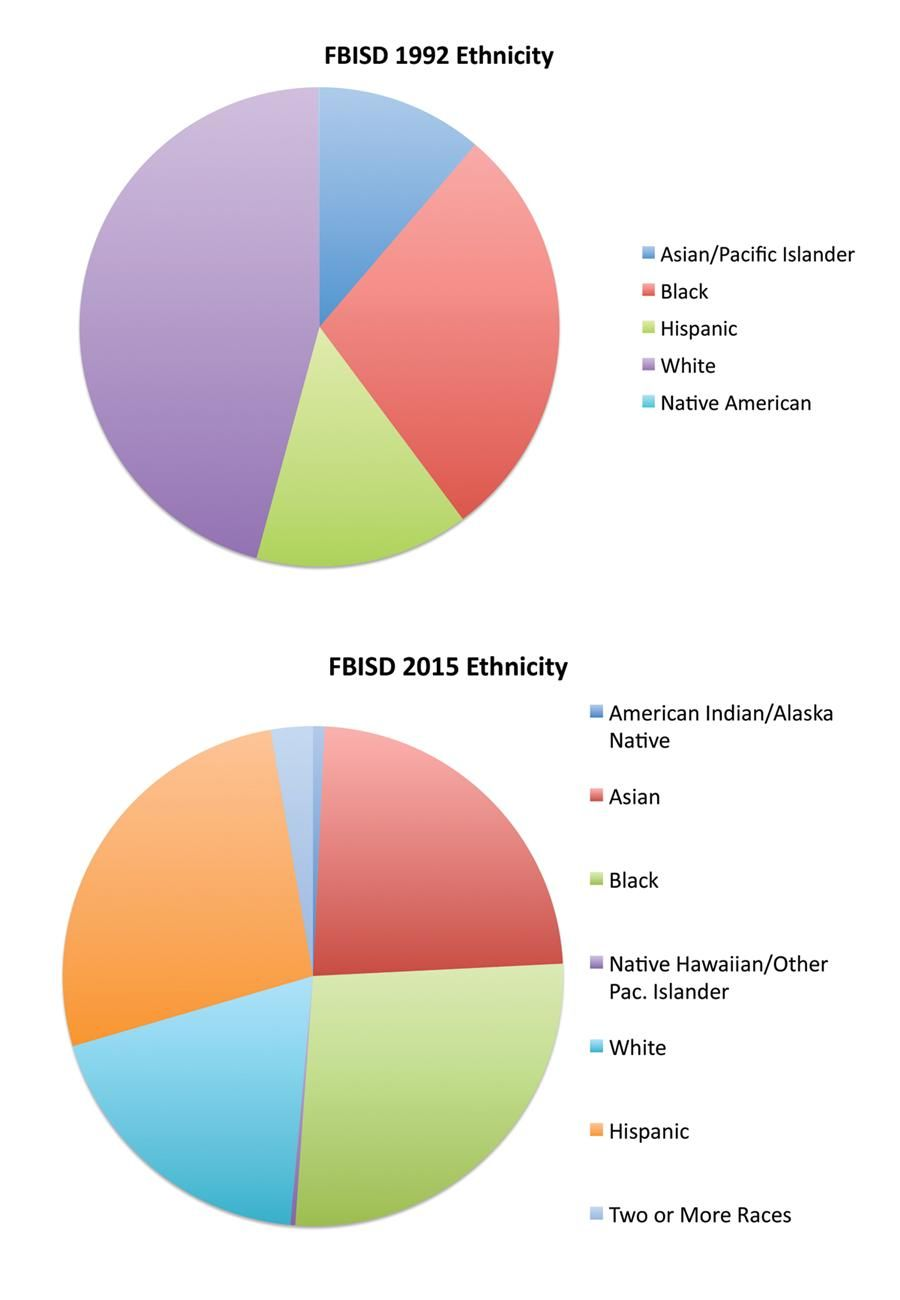 Pie Charts Illustrating DistrictS Diversity  Cte