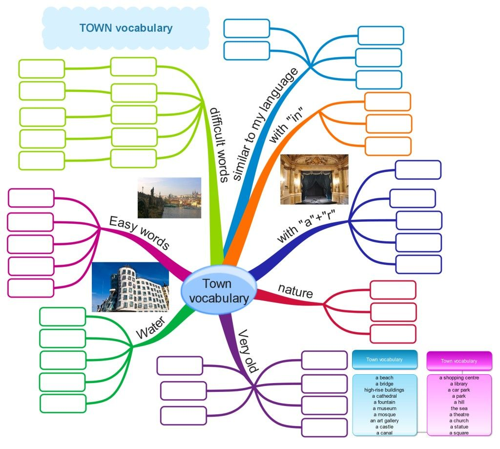 Town Vocabulary For Elementary Students Mind Map