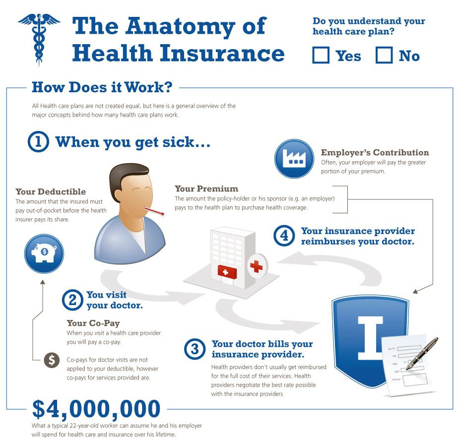 Health Insurance Infographic Cropped1 Jpg 927 885 Health