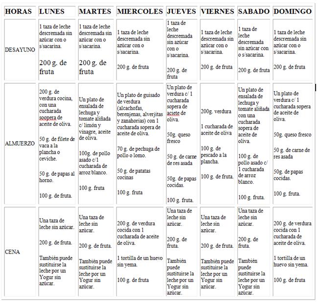 Dieta Hipocalórica Dieta Hipocalórica Dieta De 800 Calorías Dietas Saludables Para Adelgazar Dietas Hipocaloricas