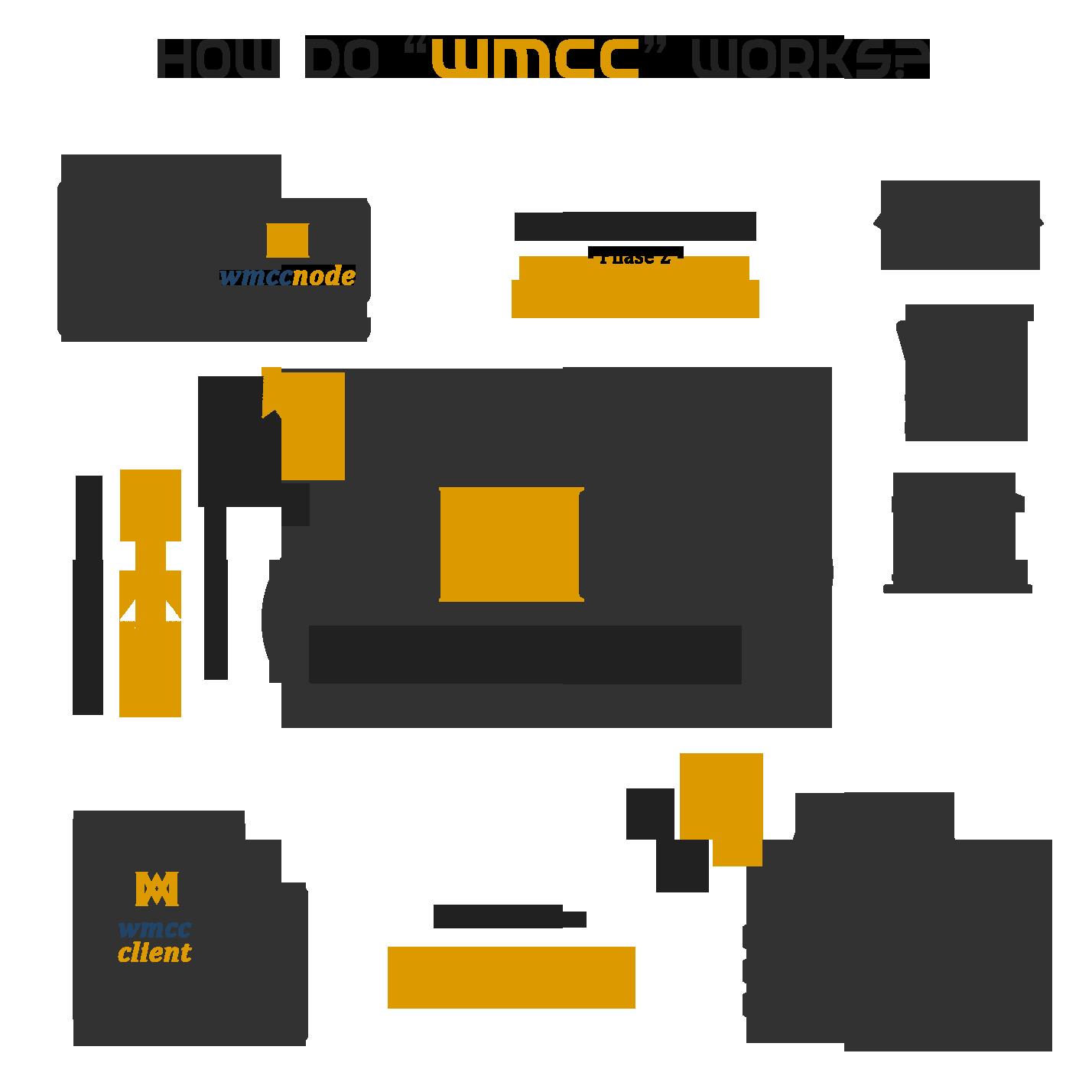 wmccwork Bitcoin mining, Bitcoin, World mobile