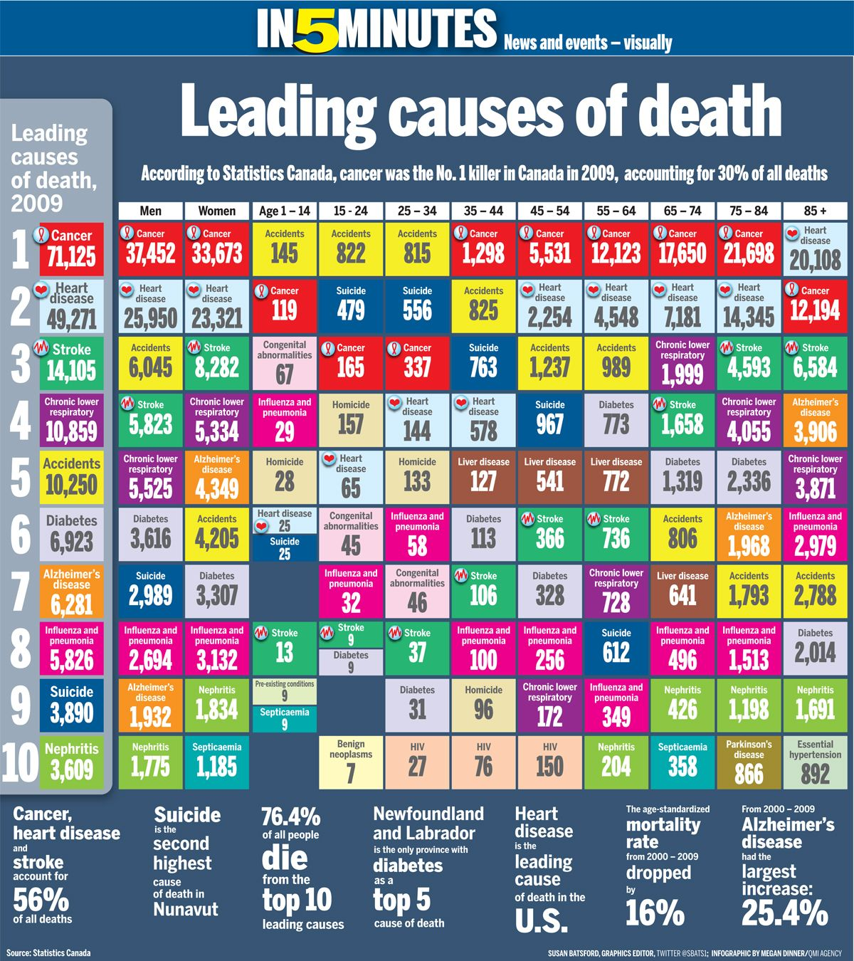 The periodic table of death