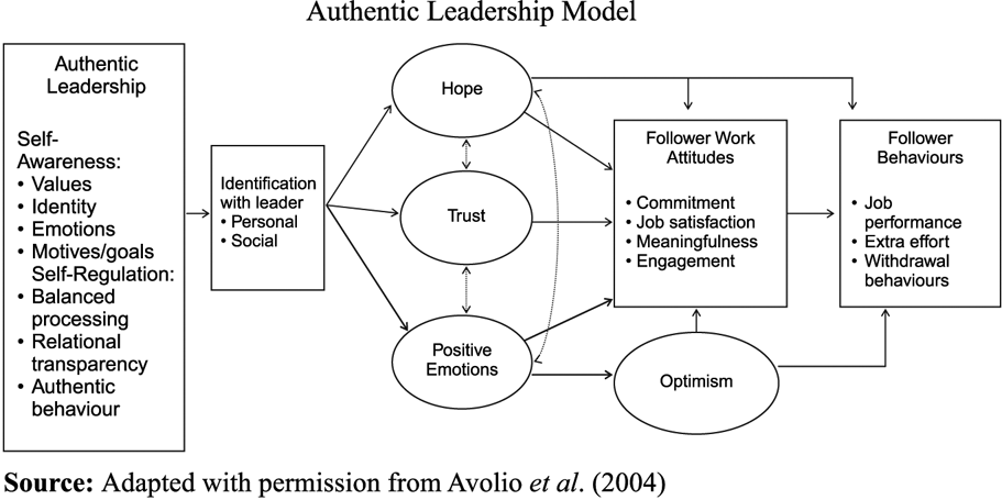 """difference between authentic leadership and transformational leadership Since long, the deep-rooted difference reigning between leadership and management has fuelled a raging debate according to bennis, """"there is a profound difference between management and leadership, and both are important."""