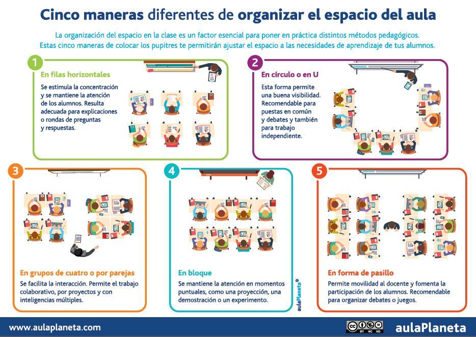 Cinco Maneras Diferentes De Organizar El Espacio Del Aula Infografía Aulaplaneta Educational Tools Classroom Decor Primary Classroom