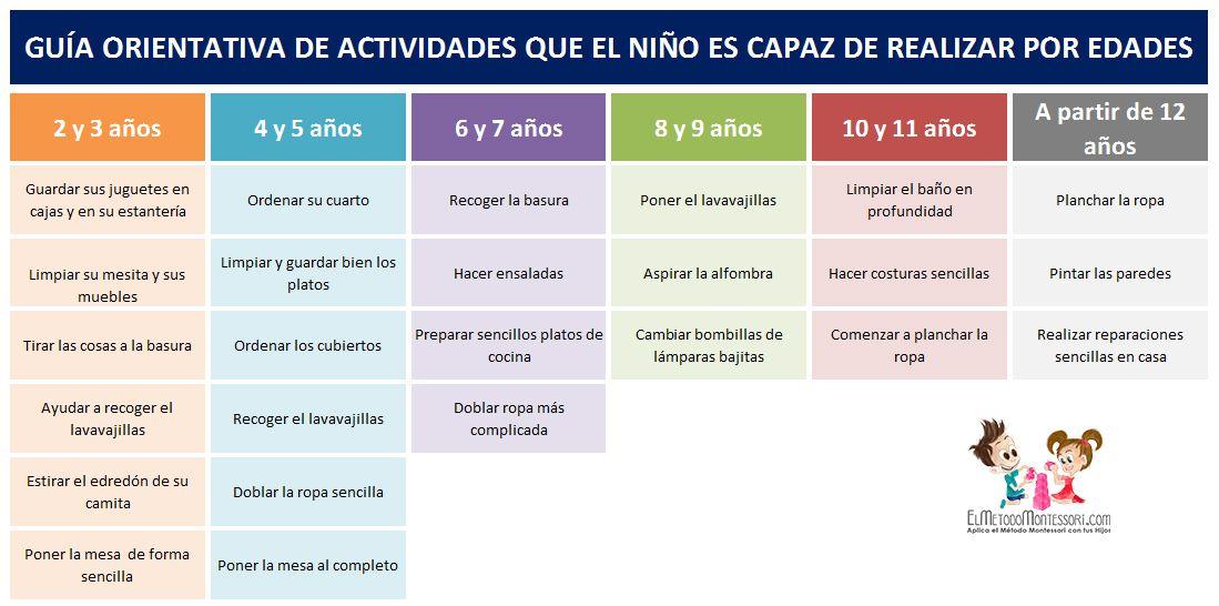 Tabla Montessori De Tareas Domesticas Para Ninos Segun Su Edad