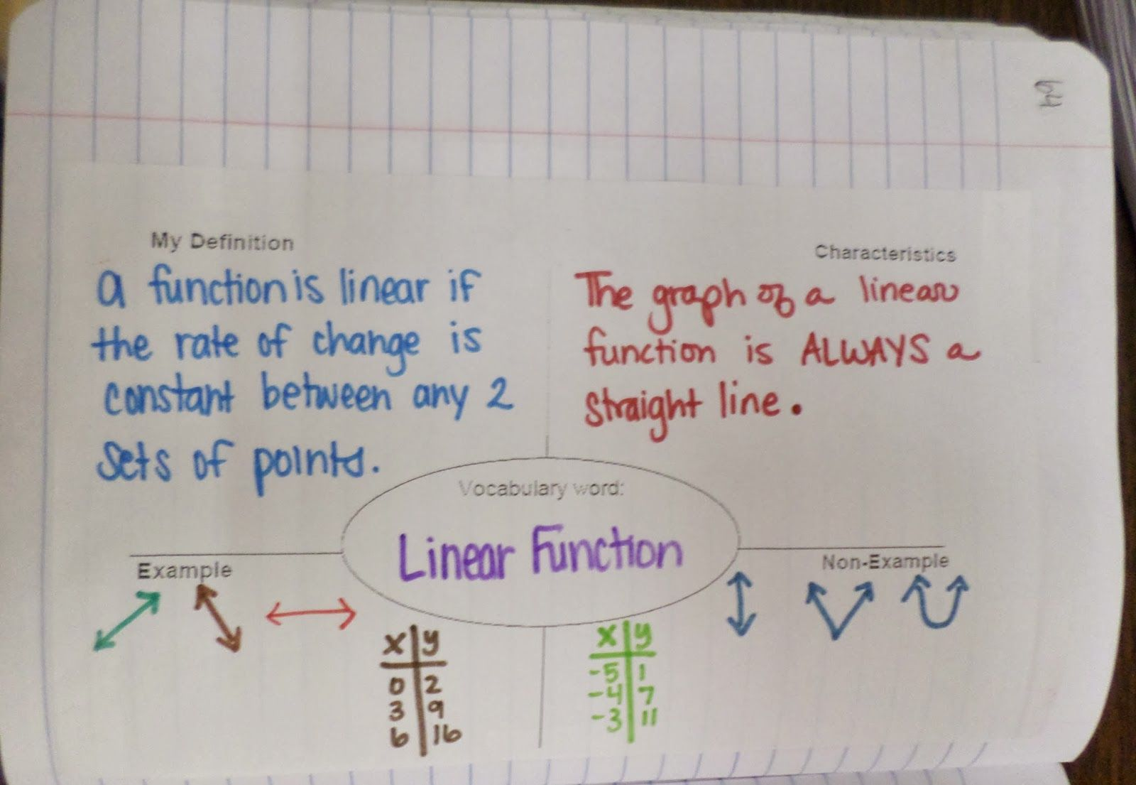 Linear Vs Non Linear Functions Inb Pages Math Love