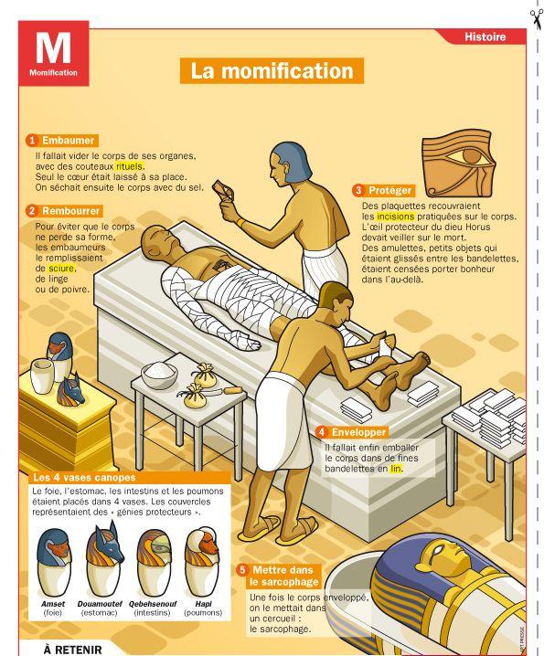 Exceptionnel CULTURE - La momification | cours | Pinterest | Histoire, Égypte  XC09