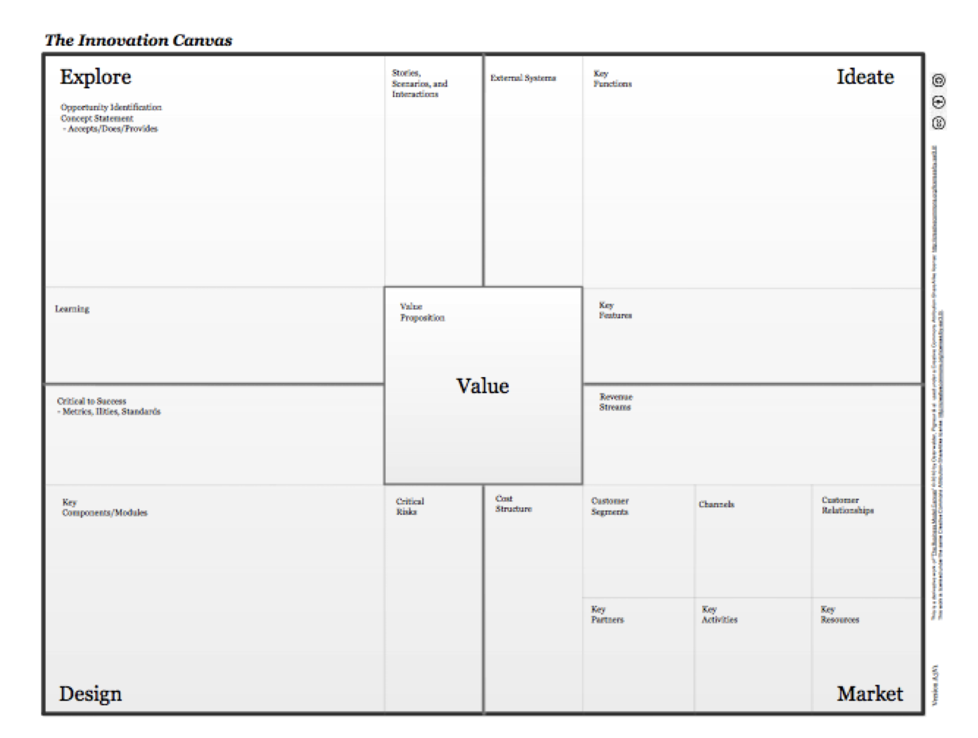 Get Creative With This Innovation Canvas