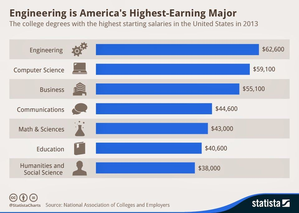 Engineering Major Ranked As Highest Paying Field In