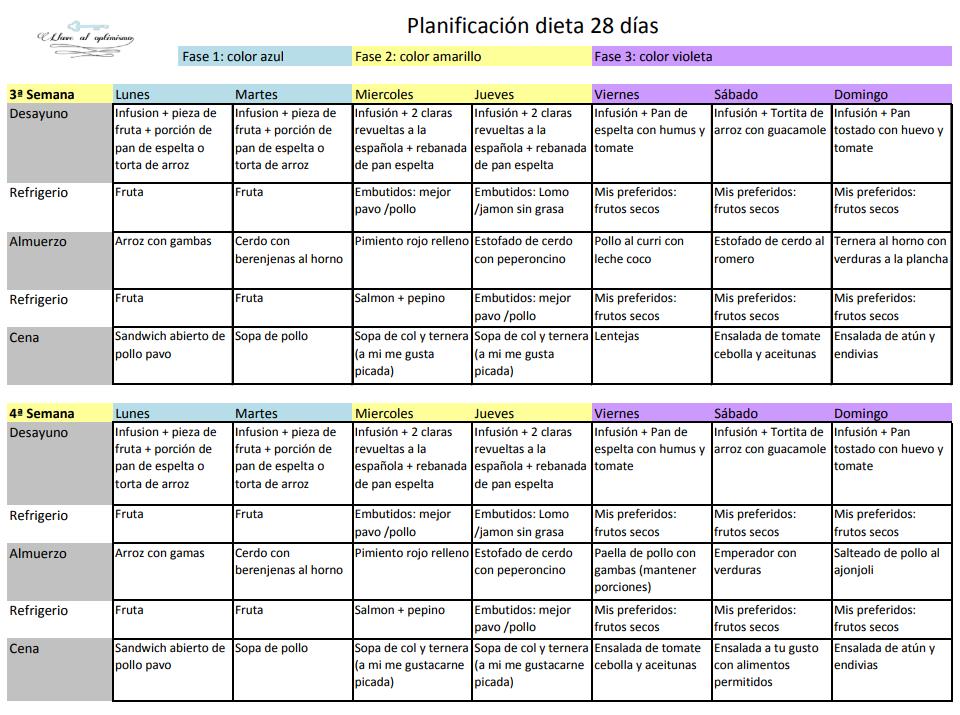 las recetas de la dieta del metabolismo acelerado (colección vital) pdf