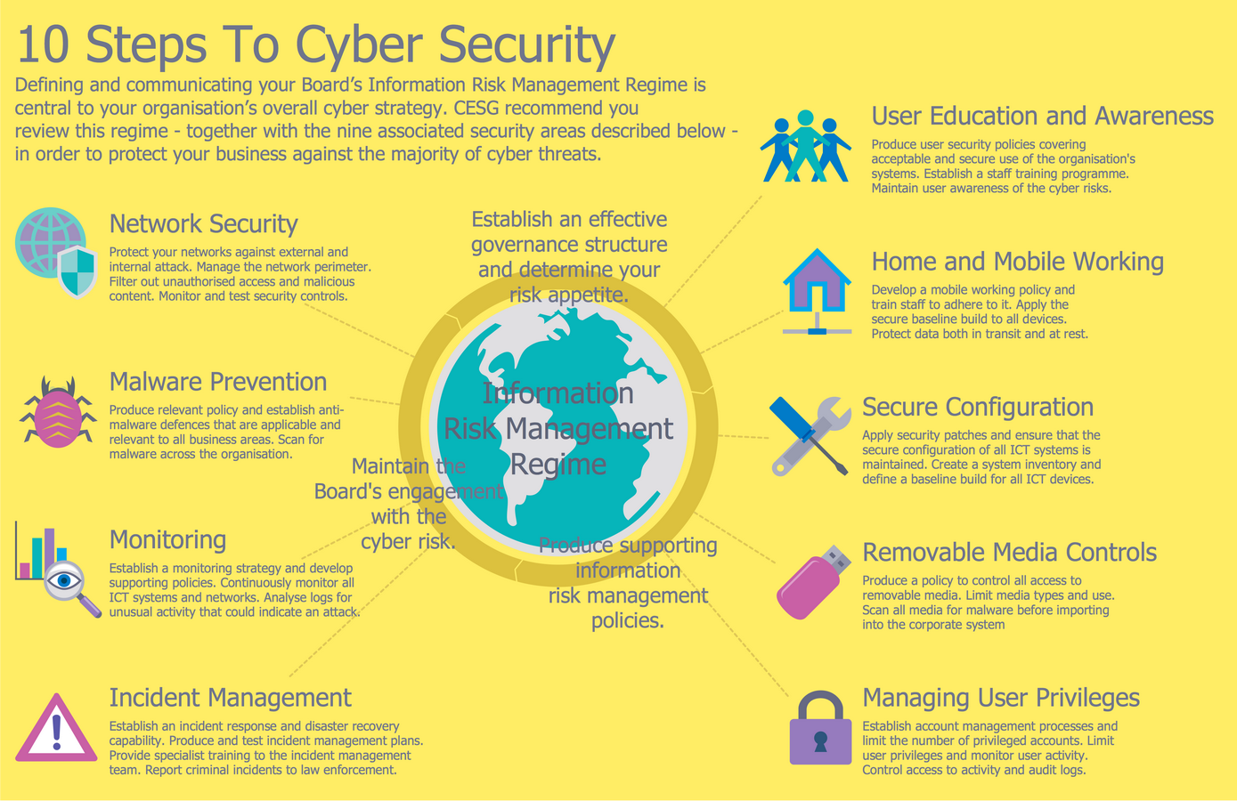 Example   Steps To Cyber Security Infographic This Diagram