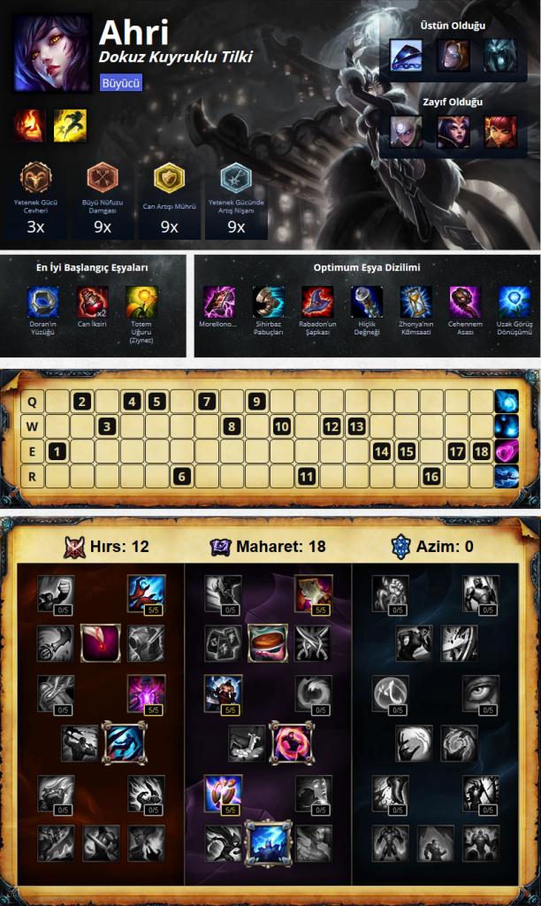 Lol Ahri Item Build Counter Rehberi Lol Items League Of Legends