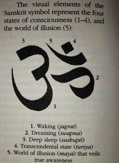 The visual elements of the ohm symbol | Meditation ...