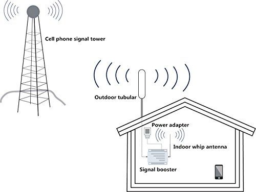 Verizon Cell Phone Signal Booster 4G LTE 700Mhz Band13