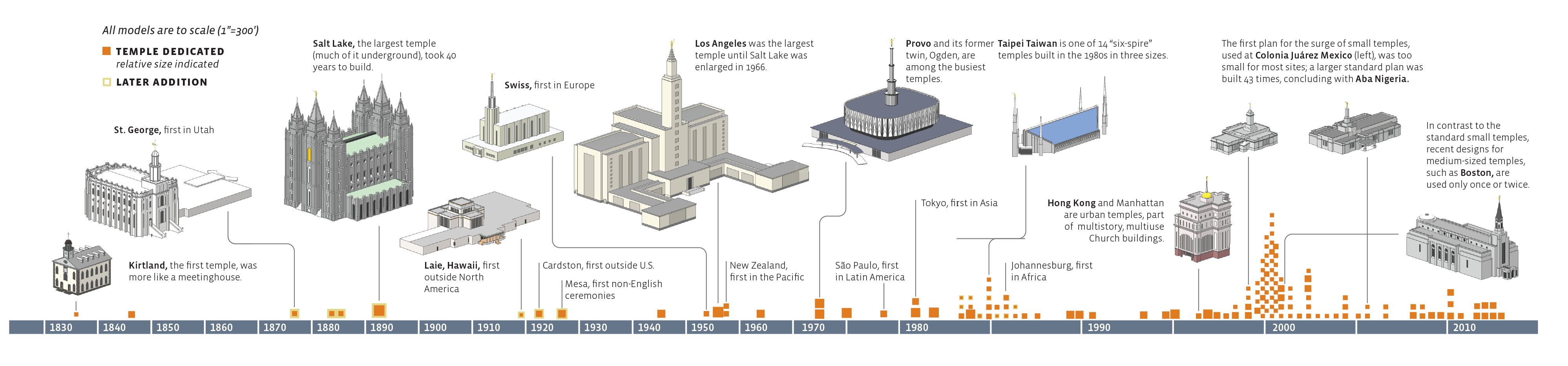 temple timeline mappingmormonism tips tricks and infographics