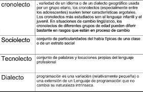 Resultado De Imagen Para Ejemplos De Triptongos Separados En Silabas Silabas Lenguaje Geografico