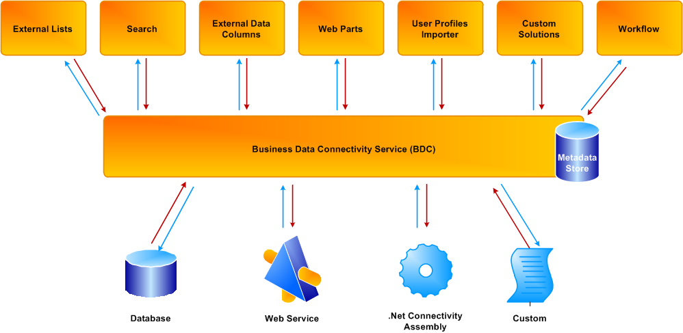 SharePoint Business Connectivity Services High Level Architecture