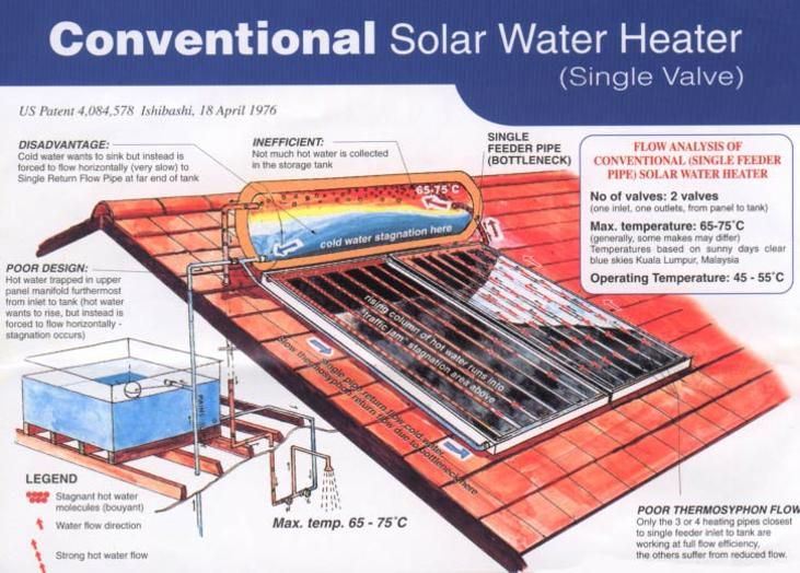 Thermosyphon Hot Water Google Search Hot Water Solar