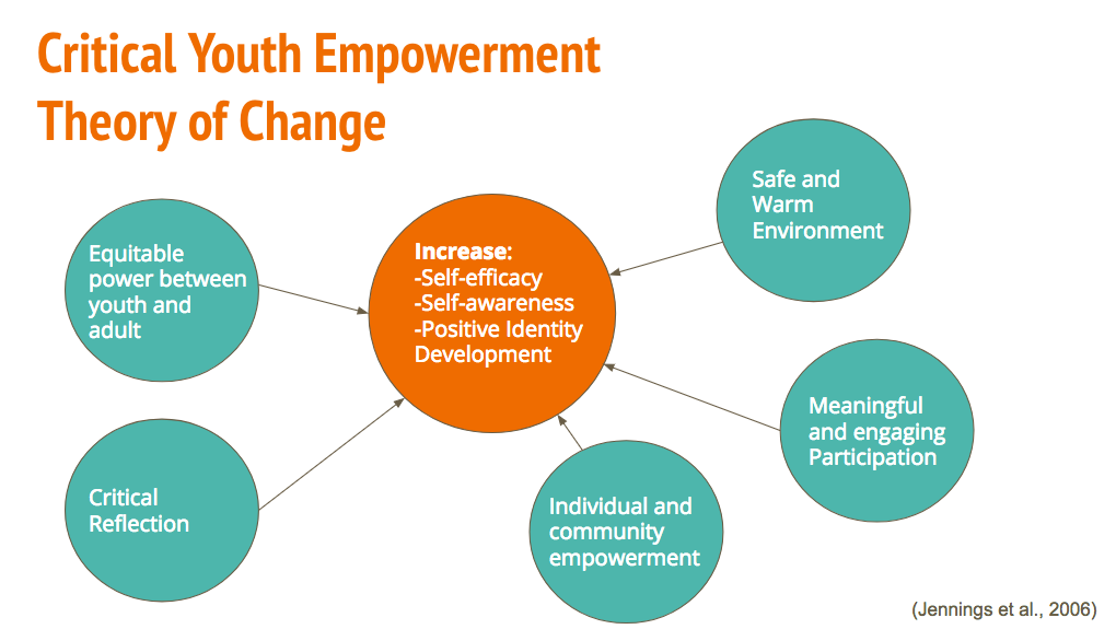 Critical Youth Empowerment Theory Of Change Youth Empowerment Theory Of Change Clinical Social Work