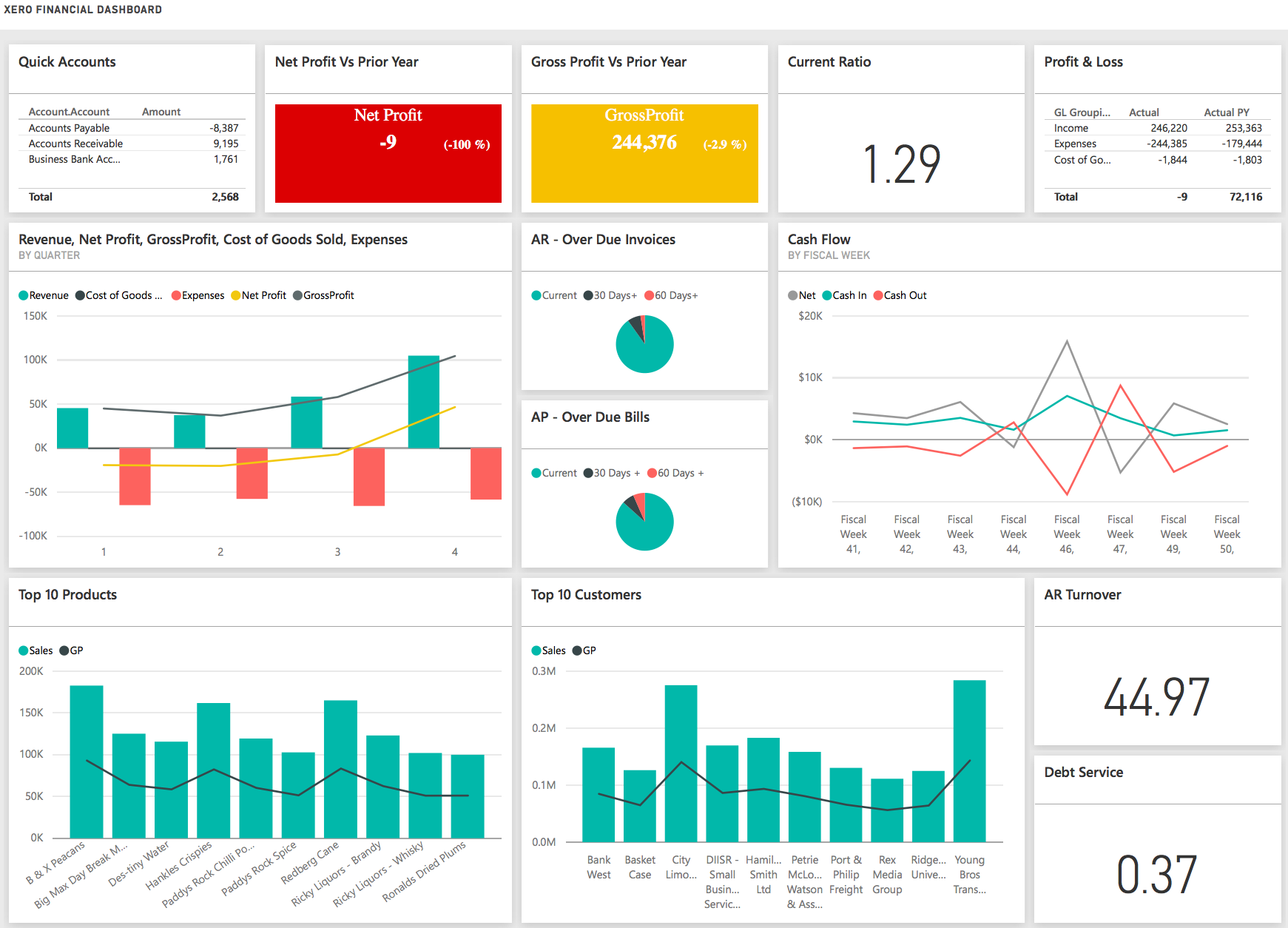 Project Management KPI Dashboard