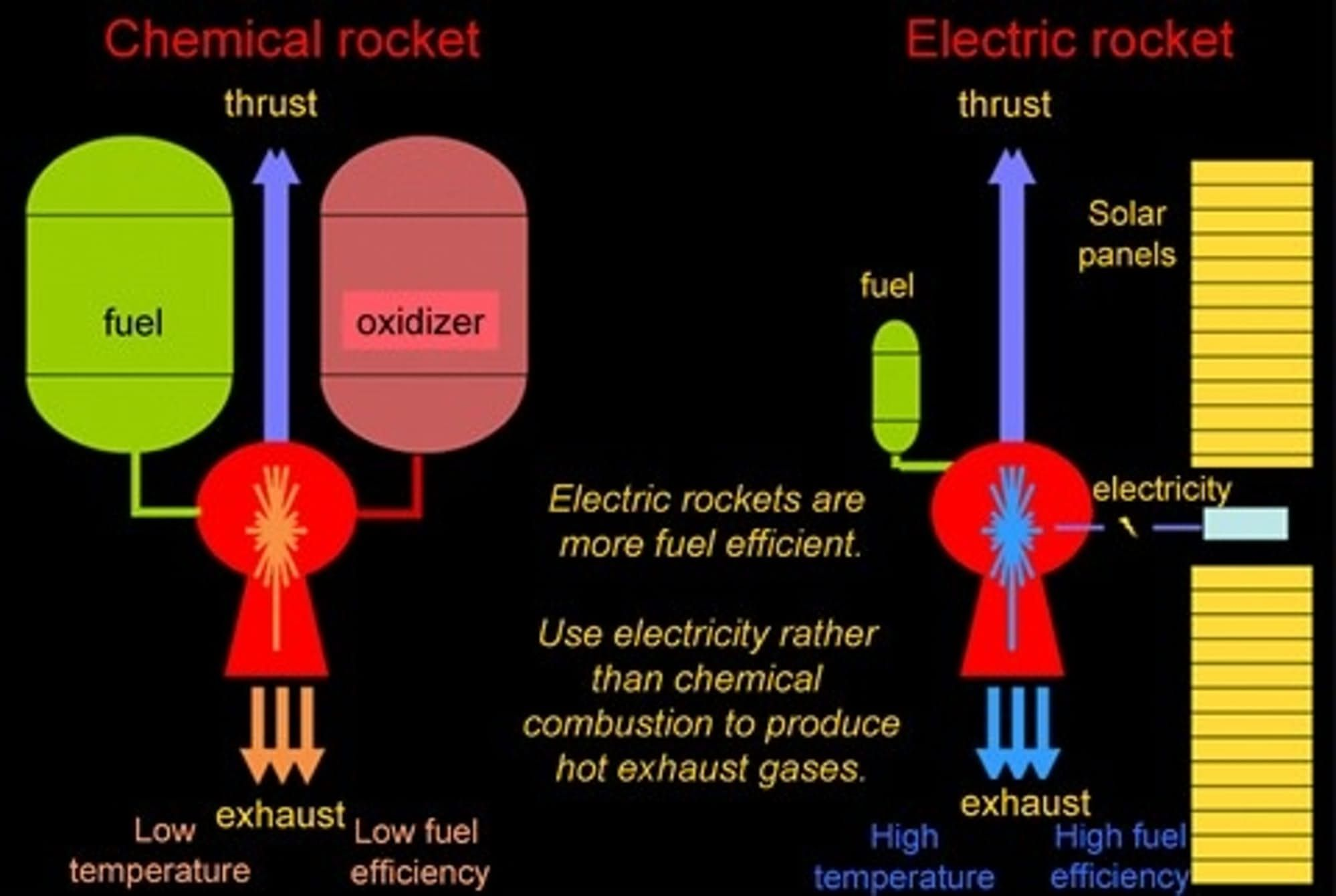 Image result for chemical rockets
