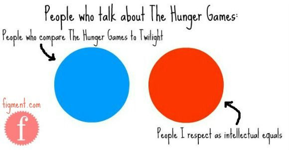 Comparing the hunger games to twilight i didnt get it the first comparing the hunger games to twilight i didnt get it the first time so its supposed to be a venn diagram but the two groups have nothing in common ccuart Gallery