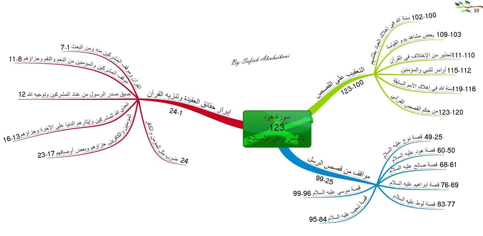الخرائط الذهنية لسور القرآن الكريم سورة هود Mind Map Quran Book Quran