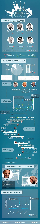 Influencia digital de los candidatos a la Presidencia de la Comisión Europea