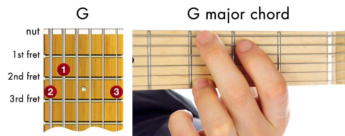 easy guitar chords - G major chord diagram | Guitar | Pinterest ...