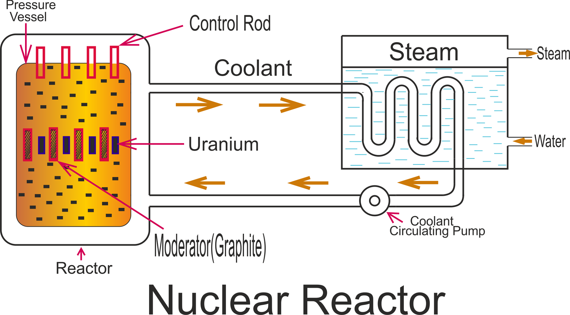 small resolution of nuclear power plant diagrams diagram link